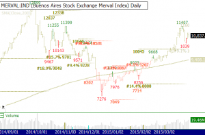 MERVAL Bullish Weakness 2015-04-01